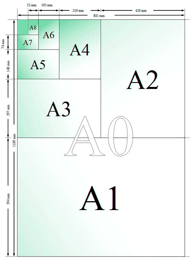 Formatos de impresión DIN 476